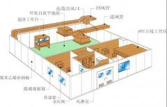 食品无菌检测室规划五